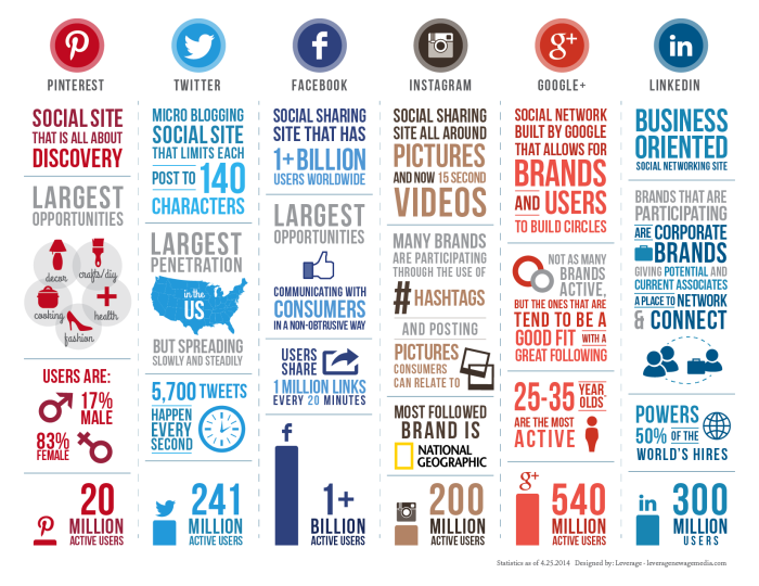 Social-Media-Comparison